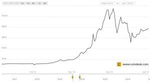 kurs kryptowaluty bitcoin