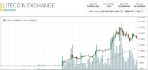 Kryptowaluty: bitcoin, ethereum, litecoin