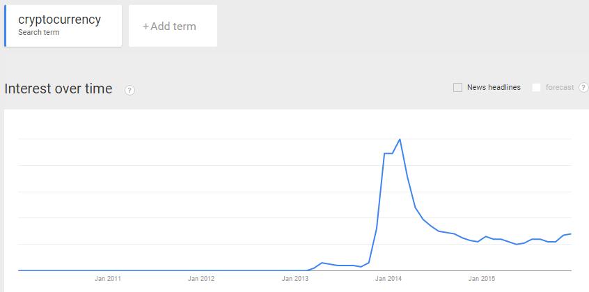 Kurs Bitcoin, kurs Ethereum, kurs Litecoin a Google Trends
