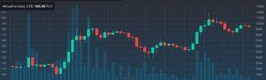 Kurs litecoin - Konsekwencje boomu na domowe koparki kryptowalut