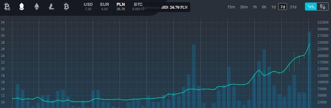 bitcoin cash price zebpay