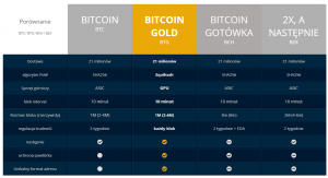 Bitcoin gold co to
