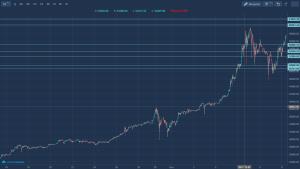Czy warto inwestować w Bitcoin?