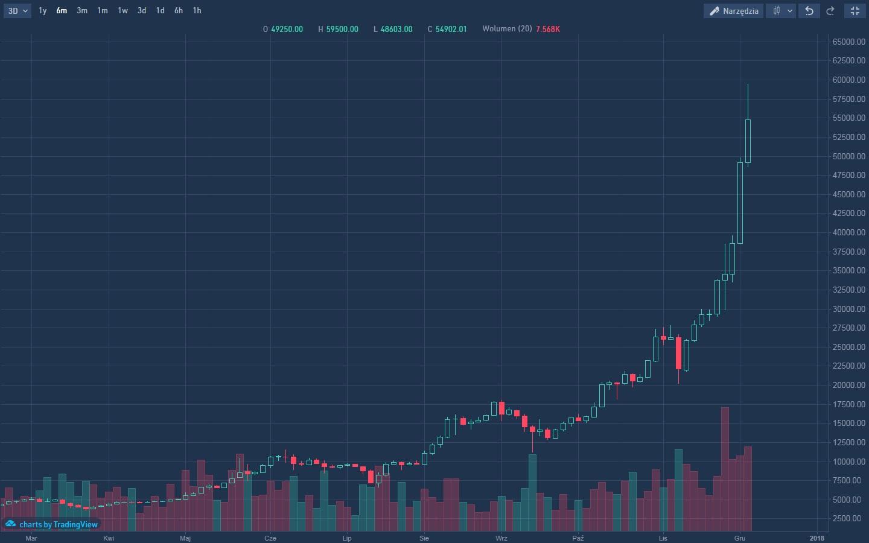 skąd się bierze cena bitcoin? - kurs bitcoin