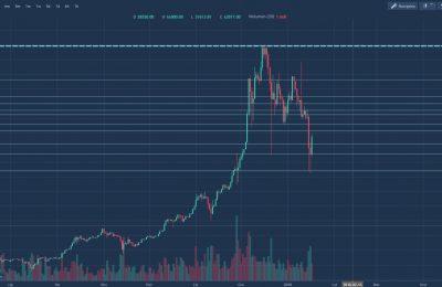 Spadek ceny bitcoin
