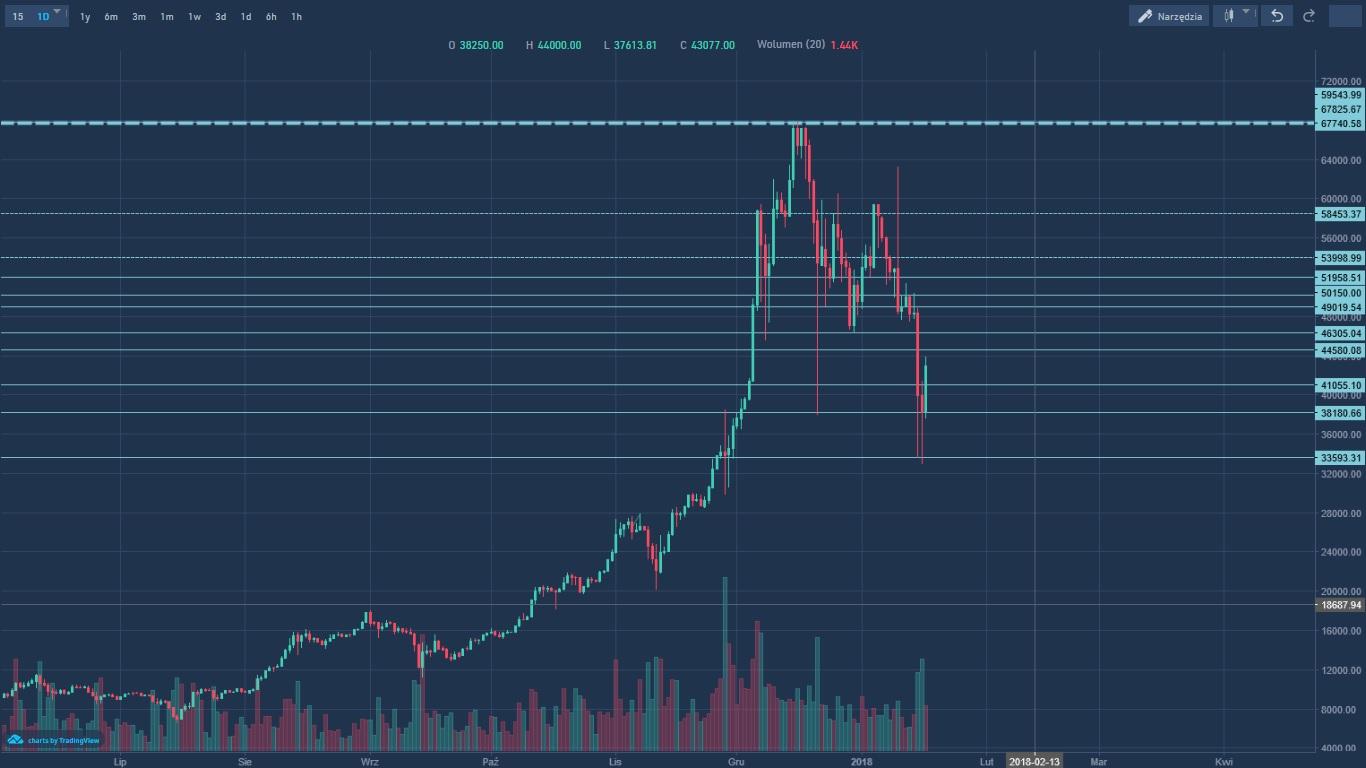 bańka na rynku bitcoin