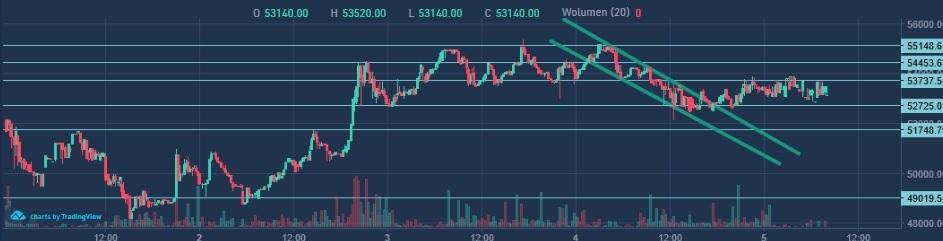 cena bitcoin tydzień 1