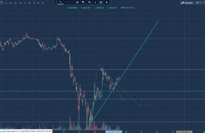 Kurs bitcoin – formacja chorągiewki