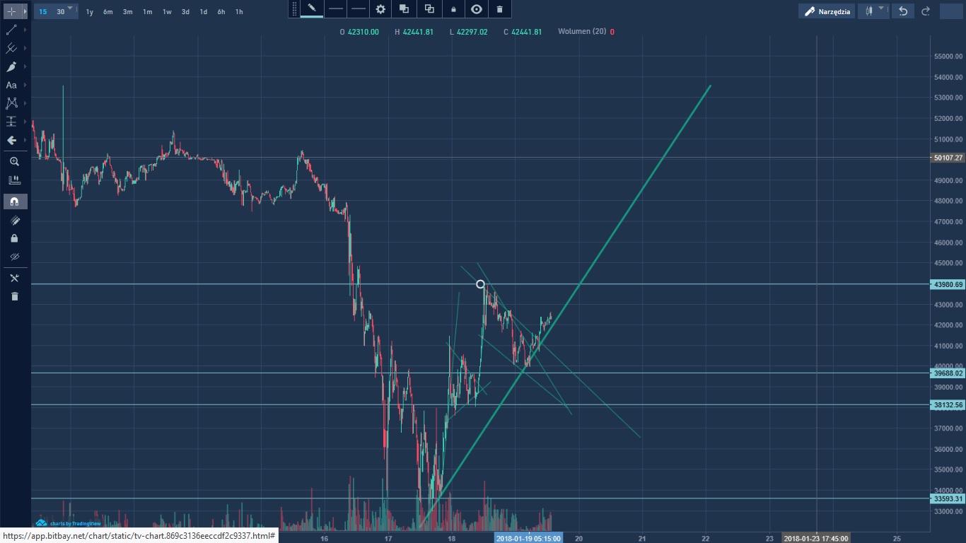 Kurs bitcoin - formacja chorągiewiki