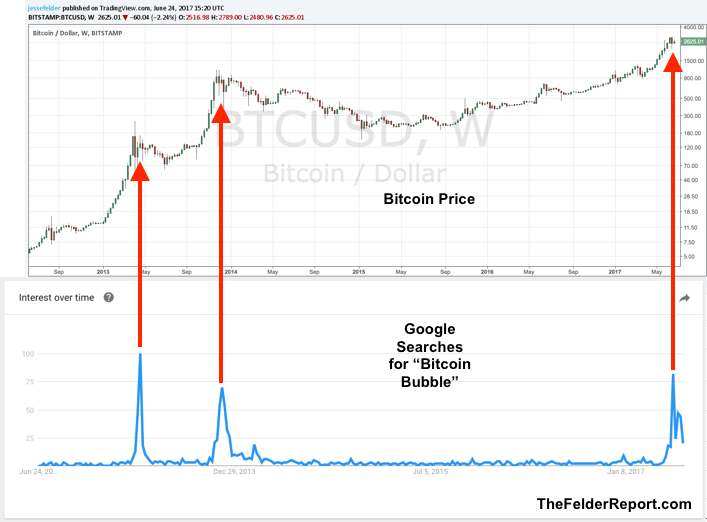 Kurs bitcoin google trends
