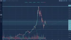 Cena Bitcoin po pęknięciu bańki