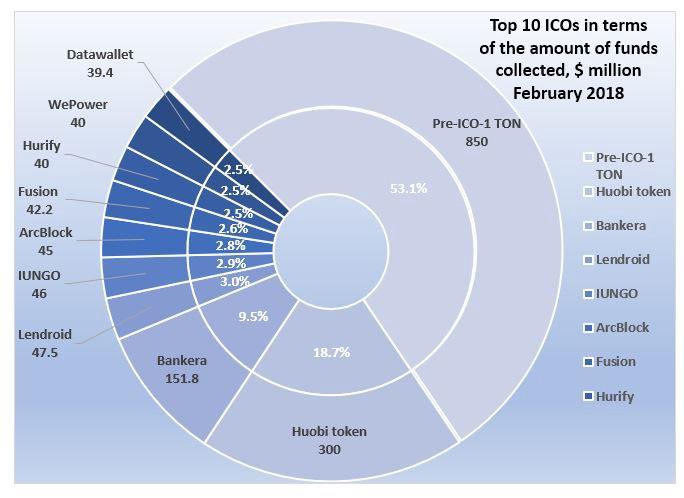 10 największych ICO pod względem ilości środków zebranych w lutym 2018 r 2