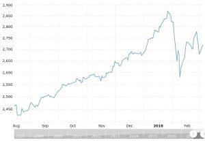 Wykres Dow Jones - sierpień - marzec
