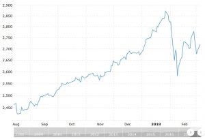 Wykres S&P 500 - sierpień - marzec
