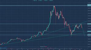 Kurs bitcoin - długi okres, linia trendu