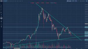 Rynek kryptowalut - Kurs bitcoin w długim okresie