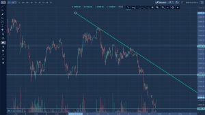 Rynek kryptowalut - Kurs bitcoin w krótkim okresie