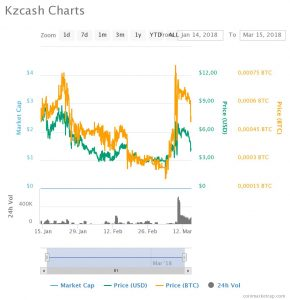 KZCash - kurs