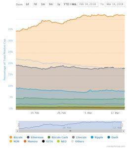 Całkowita kapitalizacja rynku kryptowalut - udział w rynku poszczególnych kryptowalut.