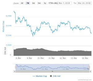 Całkowita kapitalizacja rynku kryptowalut bez Bitcoina.