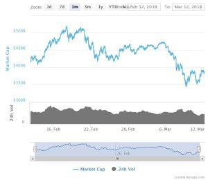 Całkowita kapitalizacja rynku kryptowalut z Bitcoinaem włącznie