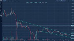 Rynek kryptowalut - kurs bitcoin cash długi okres
