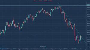 Kurs bitcoin - trend spadkowy