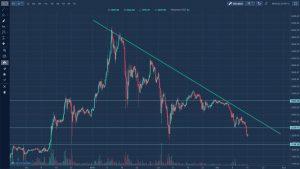 Rynek kryptowalut - kurs ethereum długi okres