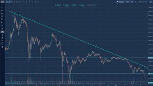 Rynek kryptowalut - kurs ethereum krótki okres
