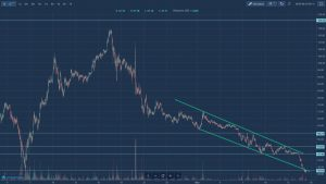 Rynek kryptowalut - kurs lisk krótki okres
