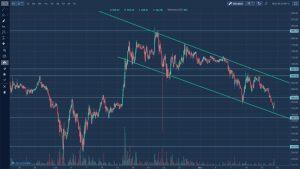 Rynek kryptowalut - kurs litecoin długi okres