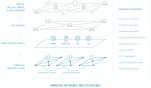 Co to jest ontology - System zaufania