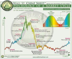 Kiedy inwestować w kryptowaluty. Cykle na giełdzie