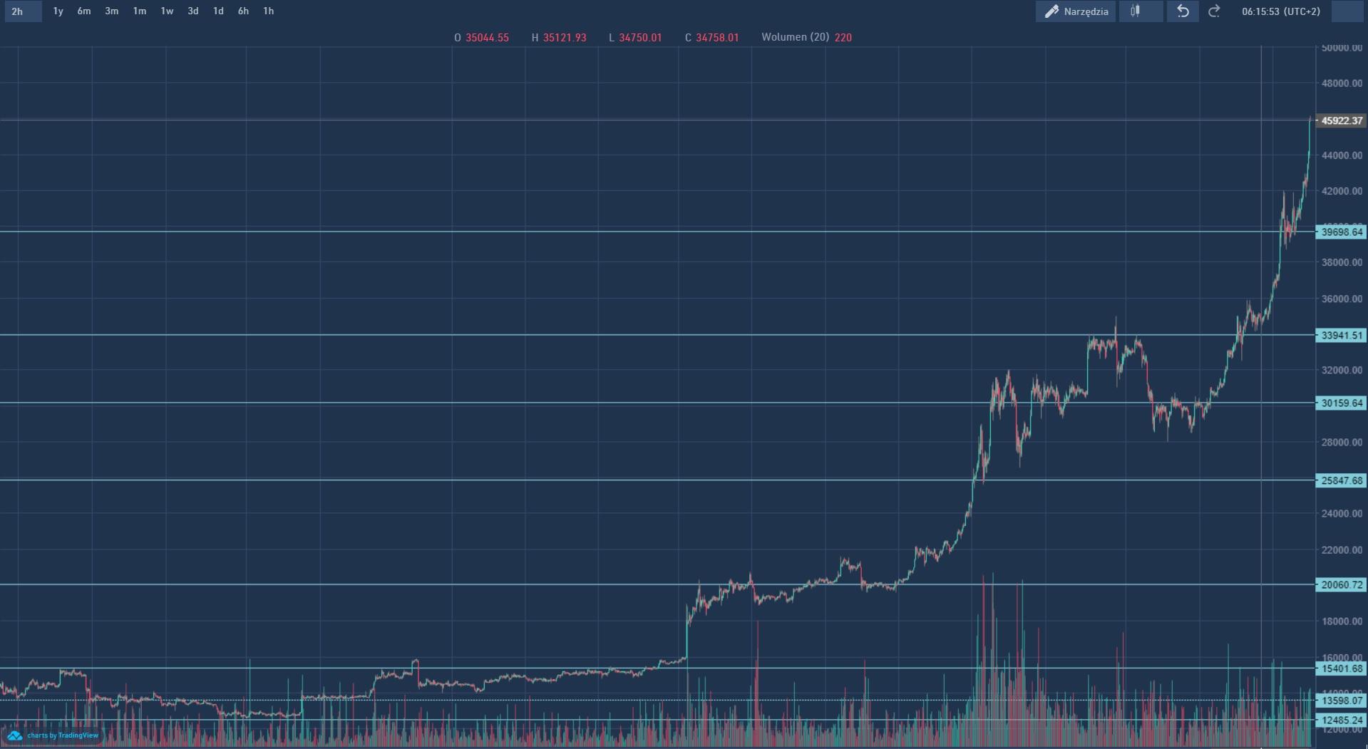 Cena bitcoin luty - maj