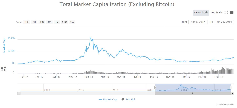 Kapitalizacja rynku kryptowalut bez bitcoina