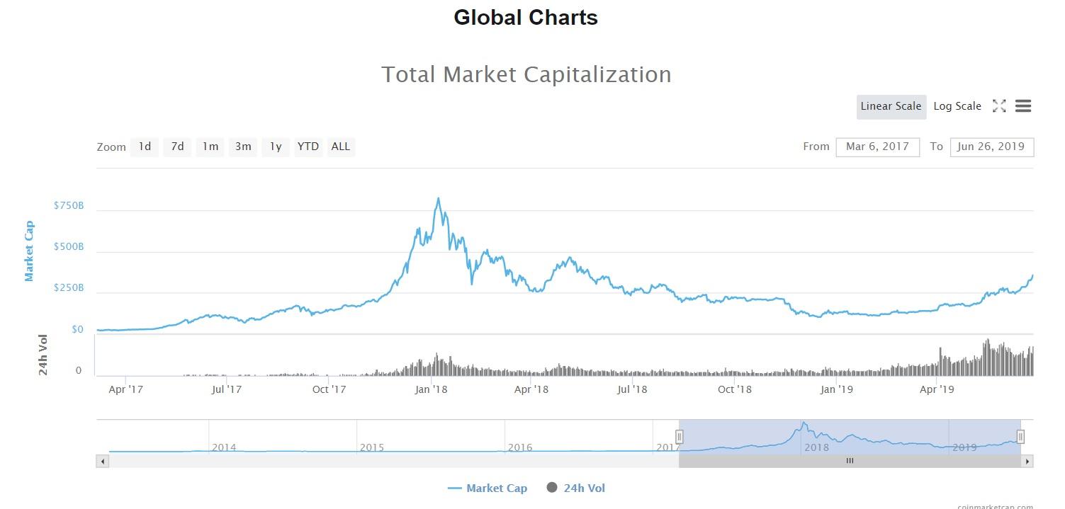 Wartość rynku kryptowalut od ostatniej bańki