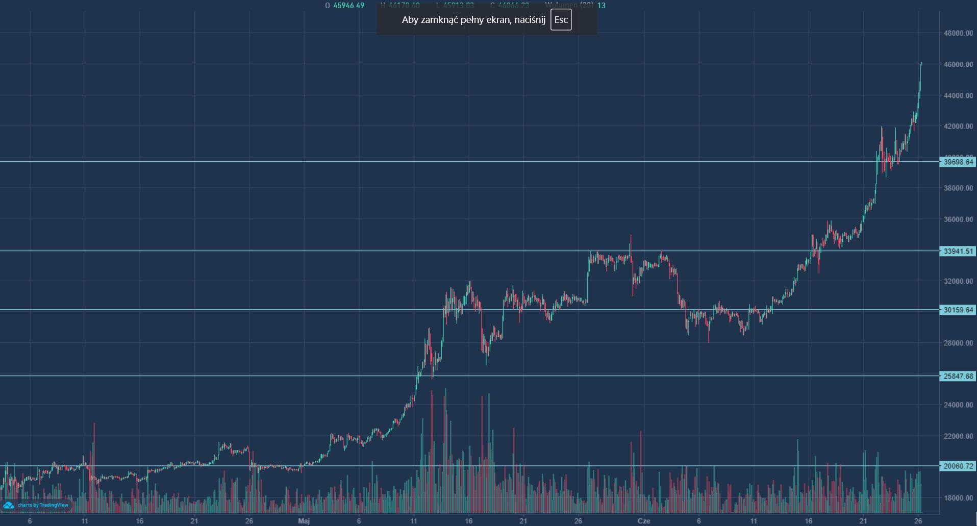 Wzrost ceny bitcoina w maju