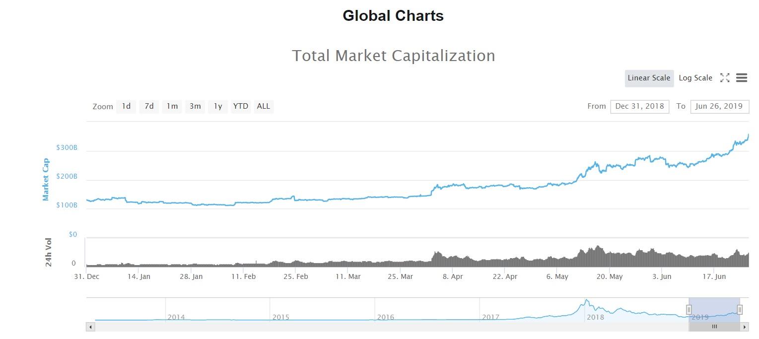wzrost wartości rynku kryptowalut